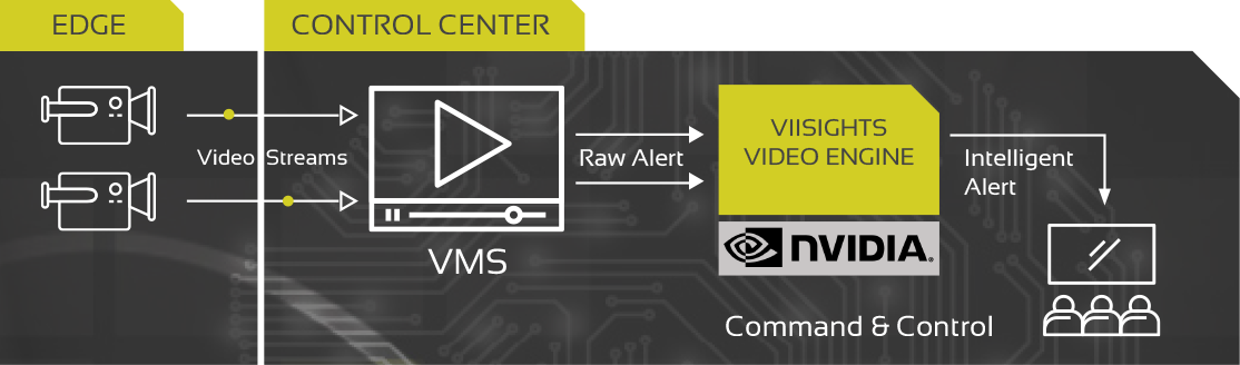viisights behavioral analytics operation flow chart featuring nvidia video engine